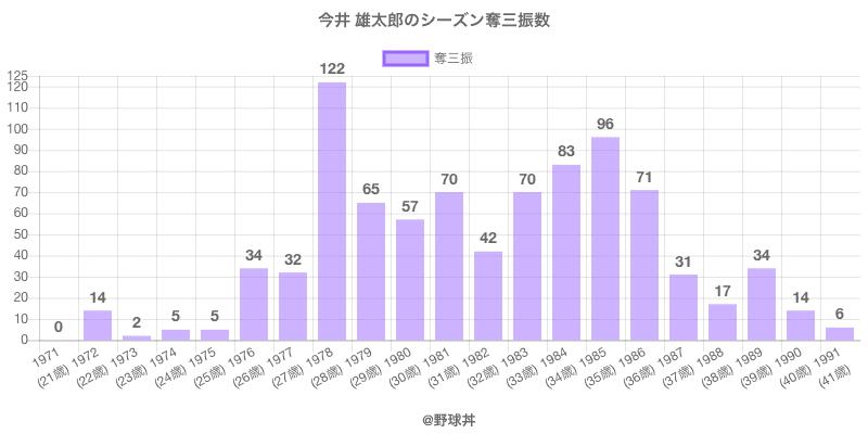 #今井 雄太郎のシーズン奪三振数