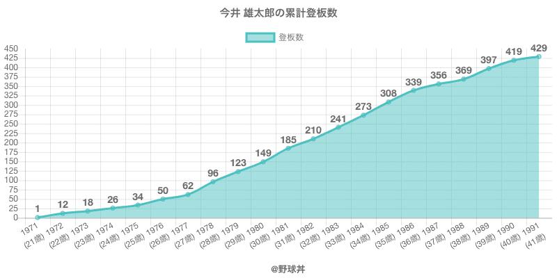 #今井 雄太郎の累計登板数