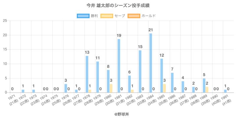 #今井 雄太郎のシーズン投手成績