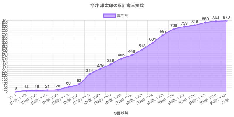 #今井 雄太郎の累計奪三振数