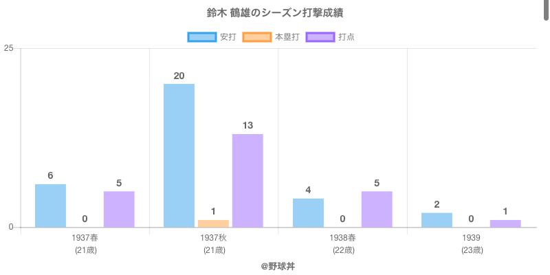 #鈴木 鶴雄のシーズン打撃成績