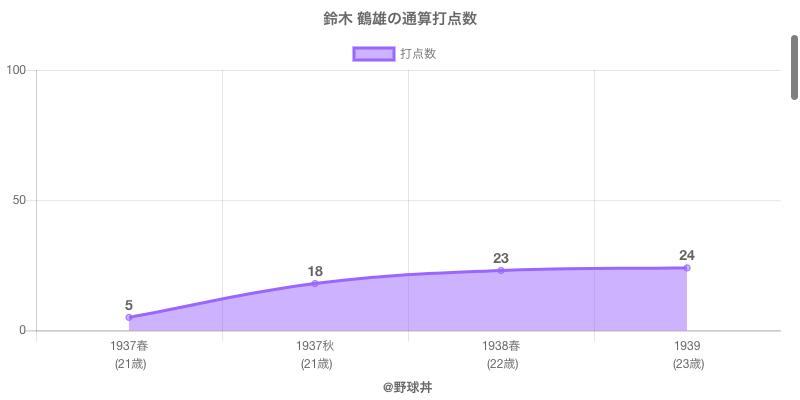 #鈴木 鶴雄の通算打点数