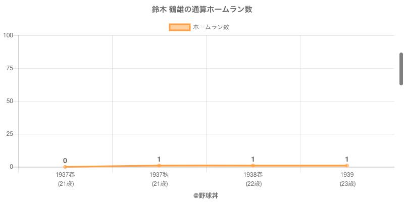 #鈴木 鶴雄の通算ホームラン数