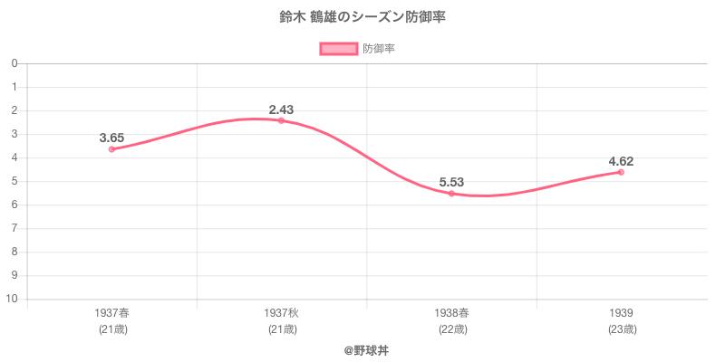 鈴木 鶴雄のシーズン防御率