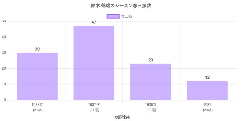 #鈴木 鶴雄のシーズン奪三振数