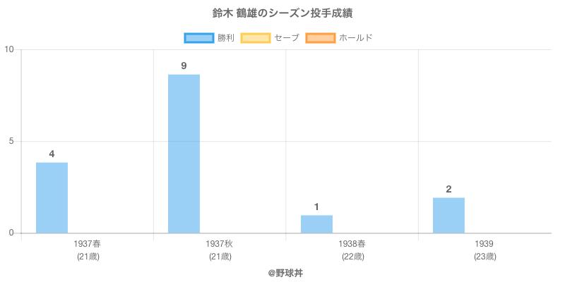 #鈴木 鶴雄のシーズン投手成績