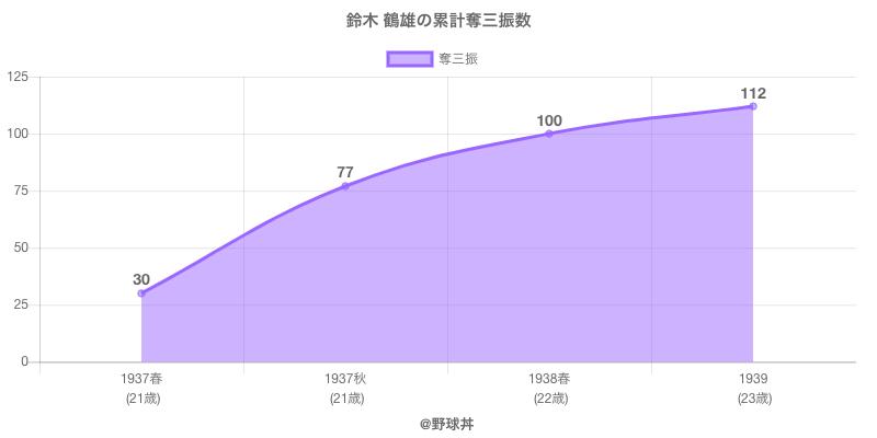 #鈴木 鶴雄の累計奪三振数