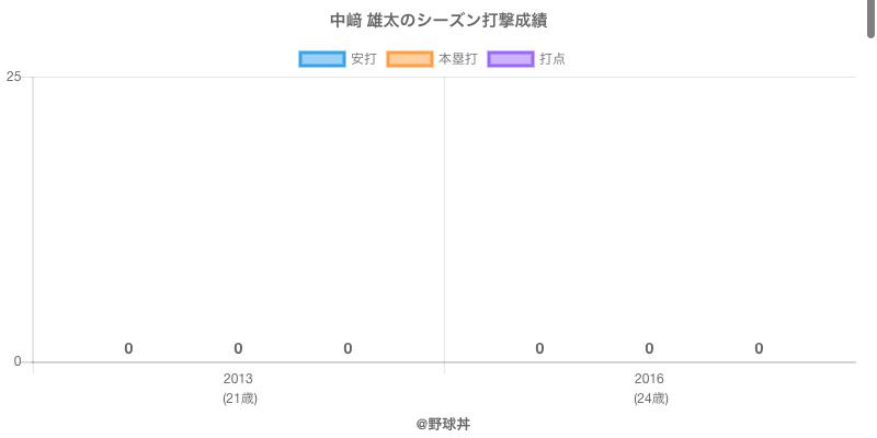 #中﨑 雄太のシーズン打撃成績