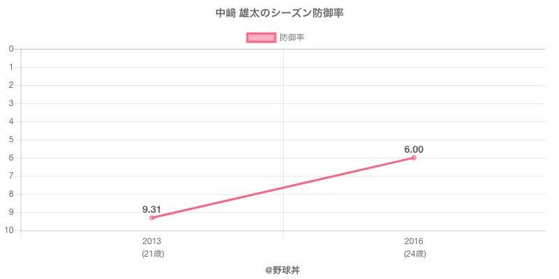 中﨑 雄太のシーズン防御率
