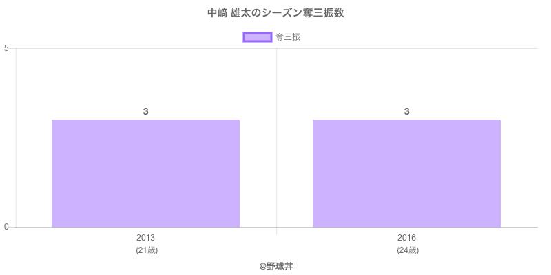 #中﨑 雄太のシーズン奪三振数