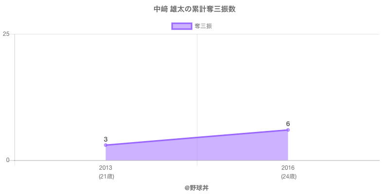 #中﨑 雄太の累計奪三振数
