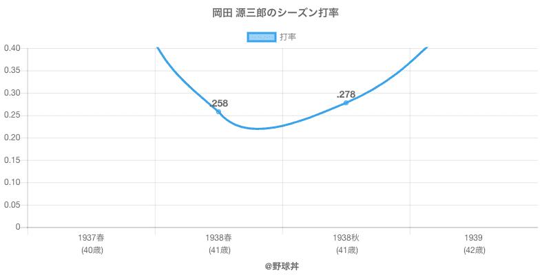 岡田 源三郎のシーズン打率