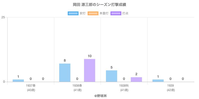#岡田 源三郎のシーズン打撃成績