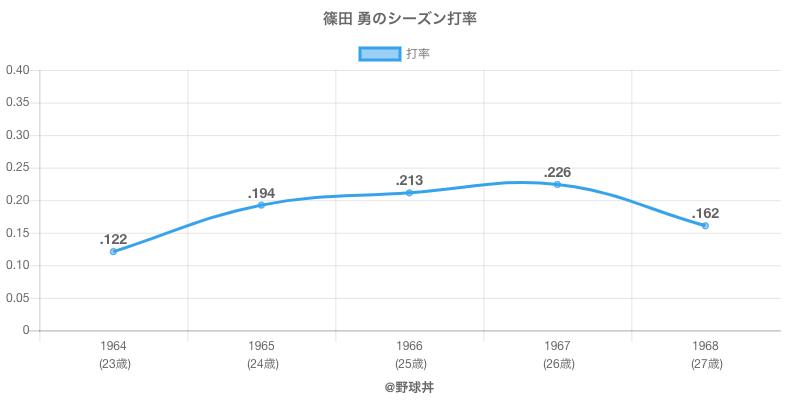 篠田 勇のシーズン打率