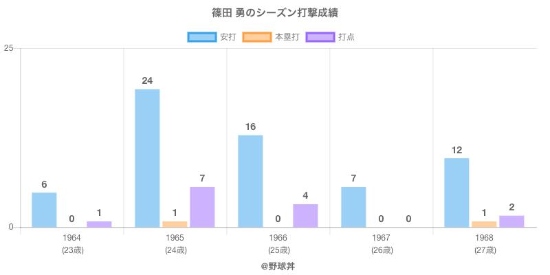 #篠田 勇のシーズン打撃成績