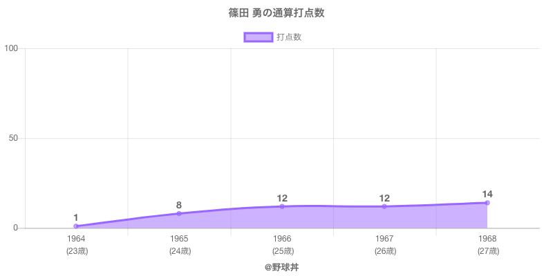 #篠田 勇の通算打点数