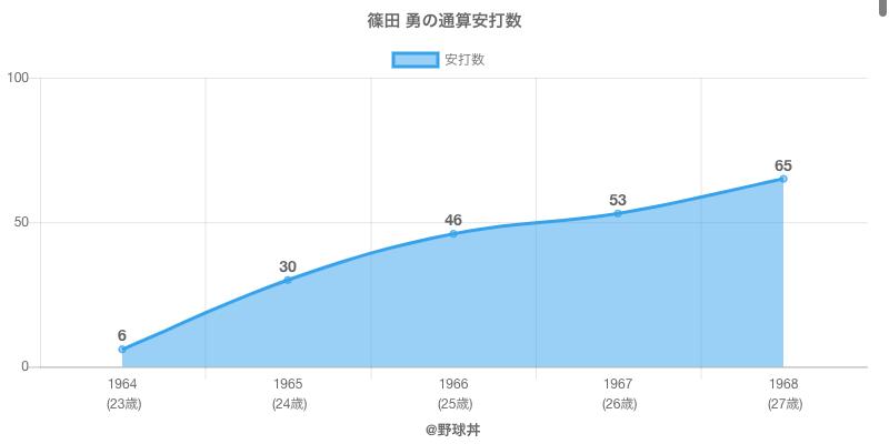 #篠田 勇の通算安打数