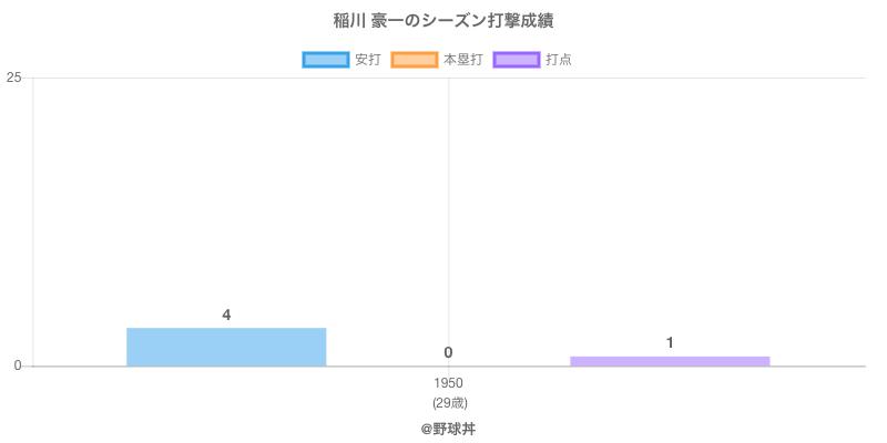 #稲川 豪一のシーズン打撃成績