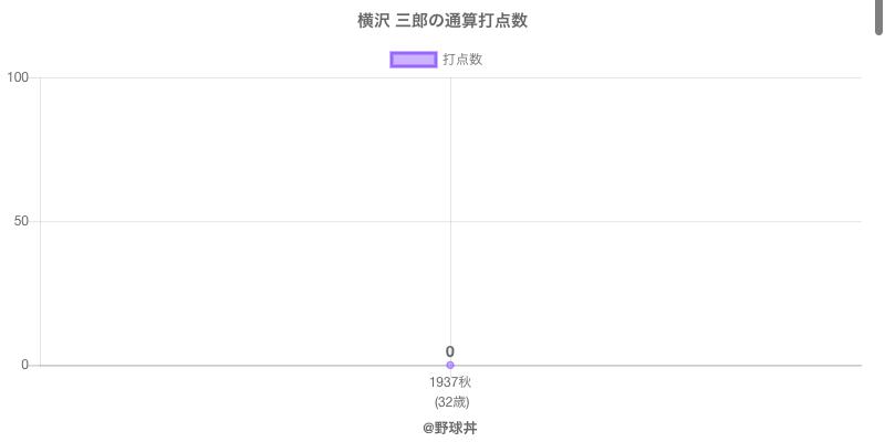 #横沢 三郎の通算打点数