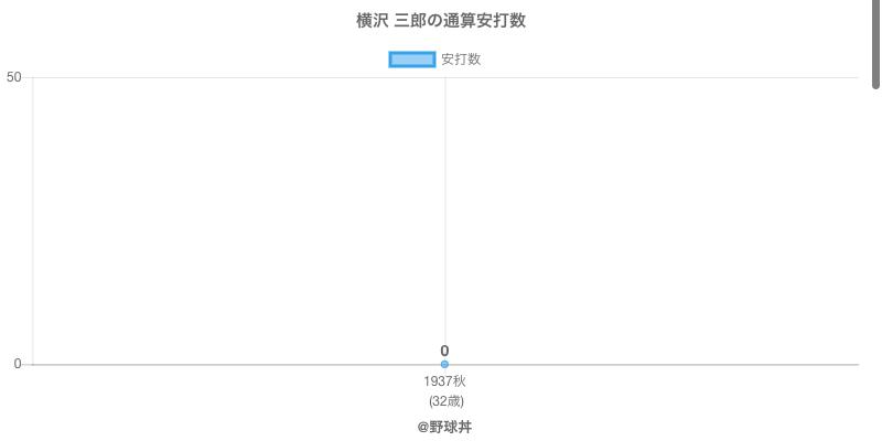 #横沢 三郎の通算安打数