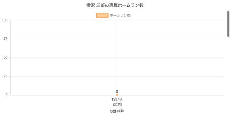 #横沢 三郎の通算ホームラン数