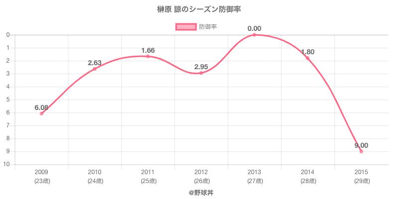 榊原 諒のシーズン防御率