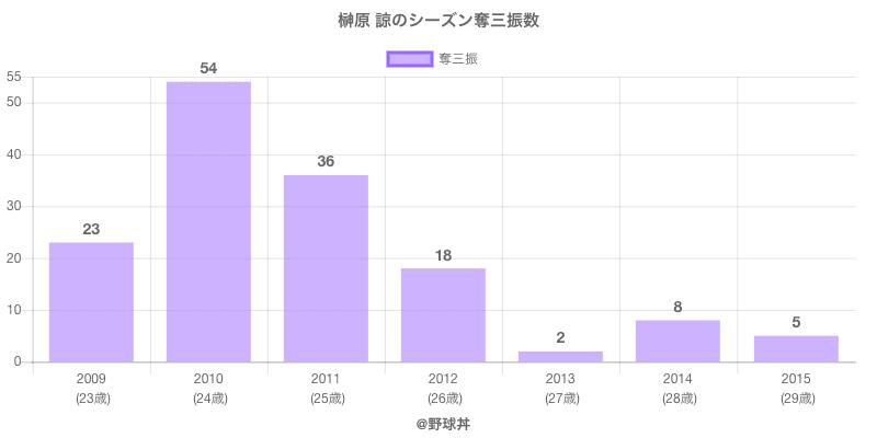#榊原 諒のシーズン奪三振数