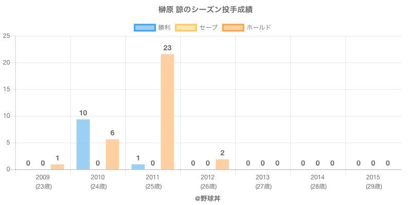#榊原 諒のシーズン投手成績