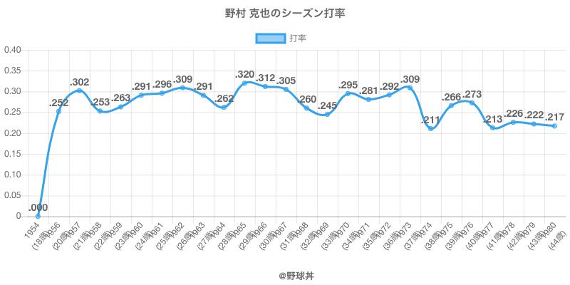 野村 克也のシーズン打率