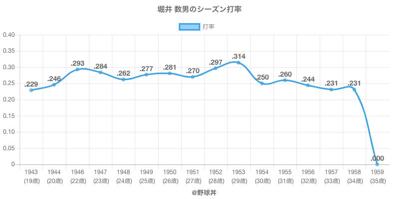 堀井 数男のシーズン打率