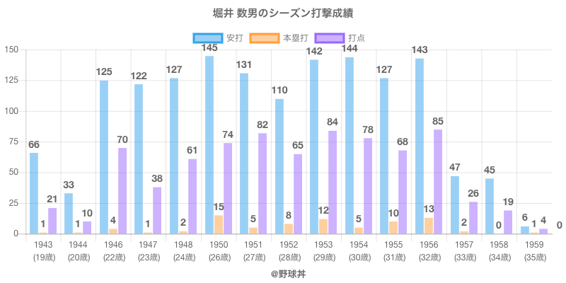 #堀井 数男のシーズン打撃成績