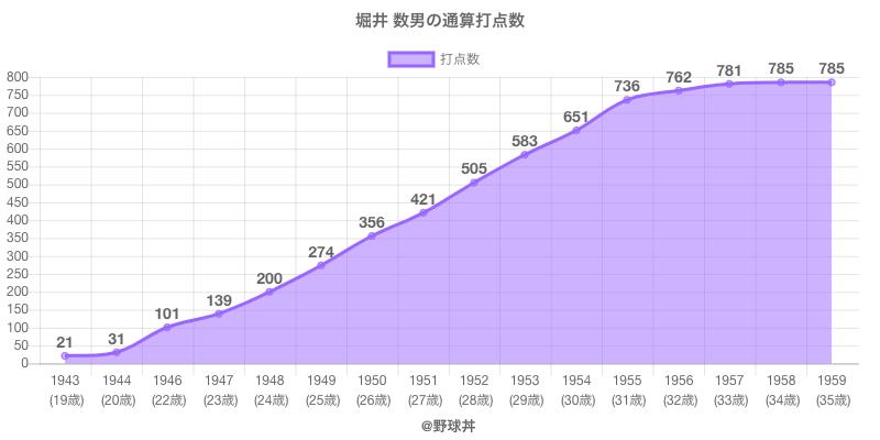 #堀井 数男の通算打点数