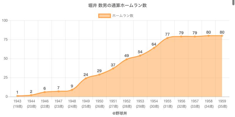 #堀井 数男の通算ホームラン数