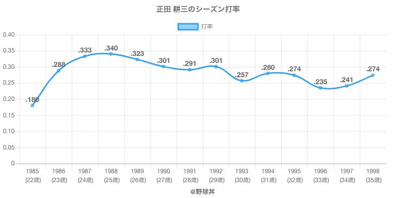 正田 耕三のシーズン打率