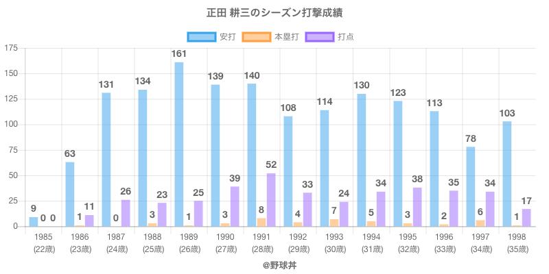 #正田 耕三のシーズン打撃成績