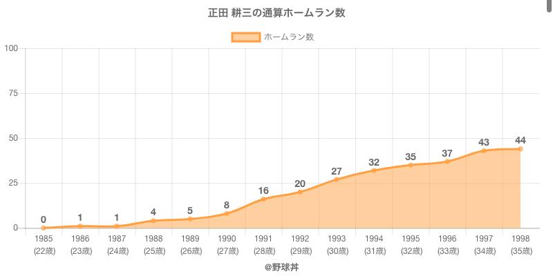 #正田 耕三の通算ホームラン数