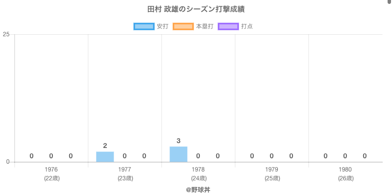 #田村 政雄のシーズン打撃成績