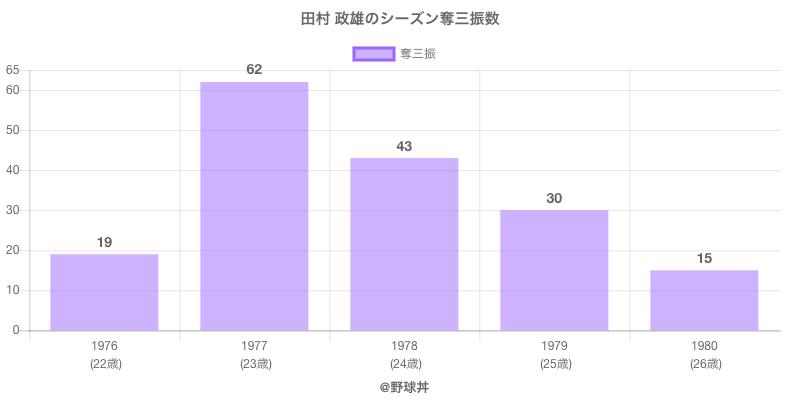 #田村 政雄のシーズン奪三振数
