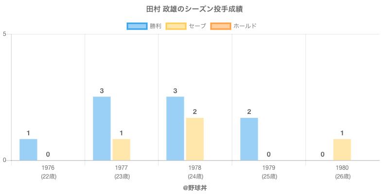 #田村 政雄のシーズン投手成績
