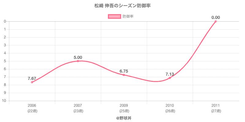 松崎 伸吾のシーズン防御率
