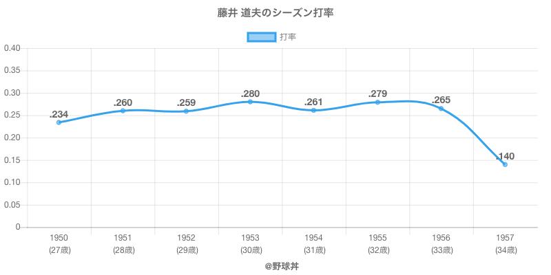 藤井 道夫のシーズン打率