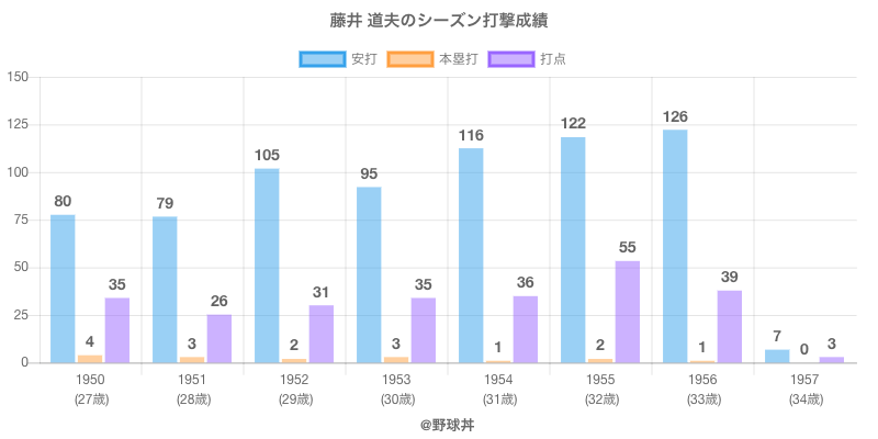 #藤井 道夫のシーズン打撃成績