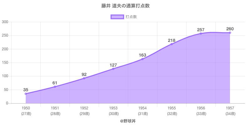 #藤井 道夫の通算打点数