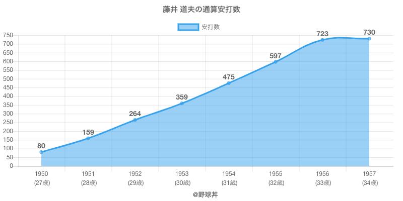 #藤井 道夫の通算安打数