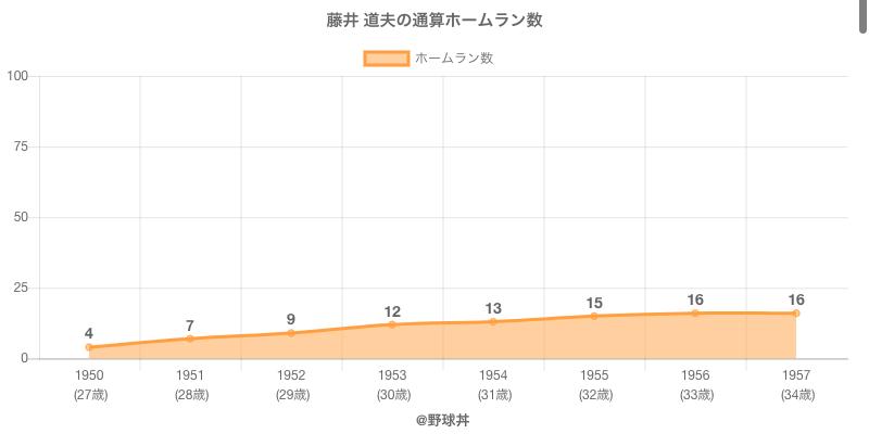 #藤井 道夫の通算ホームラン数