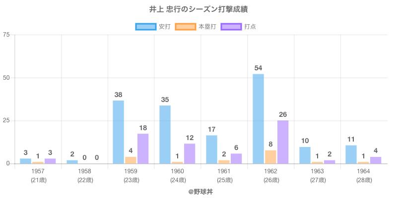 #井上 忠行のシーズン打撃成績
