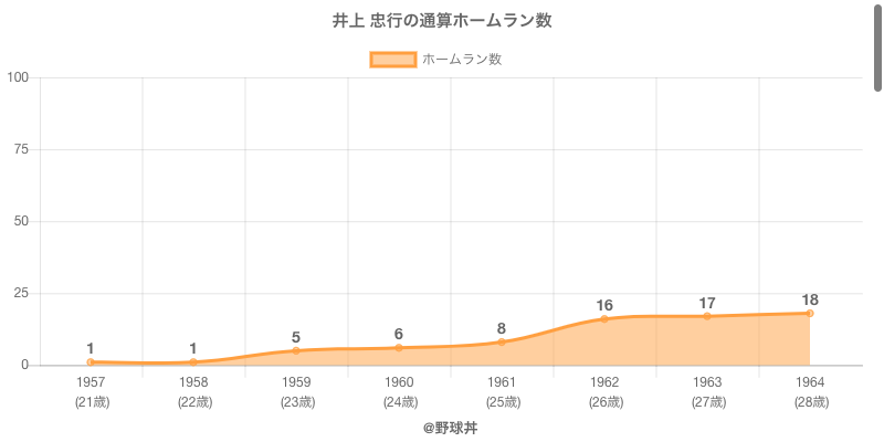 #井上 忠行の通算ホームラン数