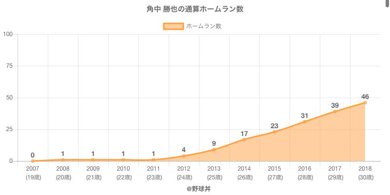 #角中 勝也の通算ホームラン数