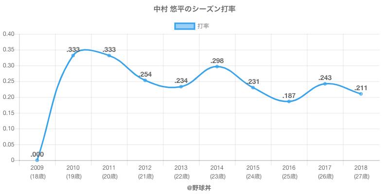 中村 悠平のシーズン打率