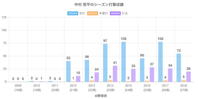 #中村 悠平のシーズン打撃成績
